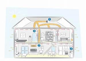 Un systeme de ventilation dans votre maison for Systeme de ventilation maison