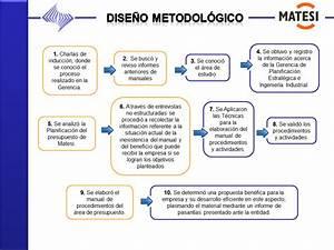 Manual De Procedimientos  Elaboraci U00f3n Del Presupuesto
