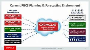 Customers present oracle planning and budgeting cloud service for Oracle enterprise planning and budgeting cloud service documentation