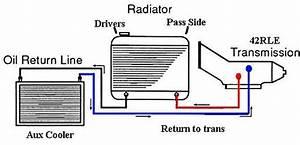 Where Should I Mount My Wrangler Transmission Cooler