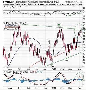 Rogers Commodity Index Chart Commodities Charts Crude Oil Futures Cl Chart Update