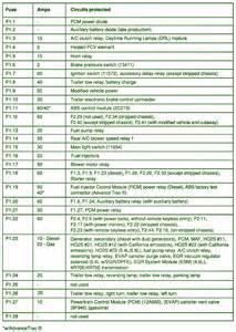 2006 Ford E-450 Fuse Box Diagram