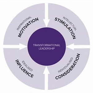 To Be A Transformational Leader, You Don't Always Need To ...