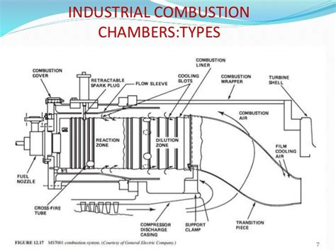 gas surrounds industrial type gas turbine combustion chamber