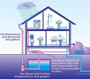 Wasserleitung Durchmesser Einfamilienhaus : mein haus mein planet und ich wissenschaftliche hintergr nde ~ Frokenaadalensverden.com Haus und Dekorationen