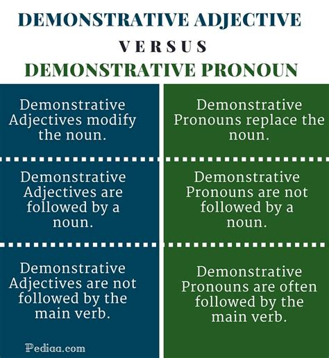 Difference Between Demonstrative Adjective And Demonstrative Pronoun