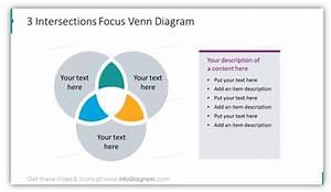 3 Intersections Focus Venn Diagram - Blog