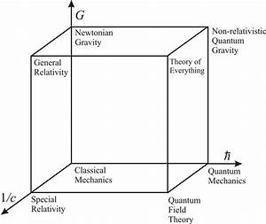 Is Quantum Field Theory Really The Most Developed Quantum