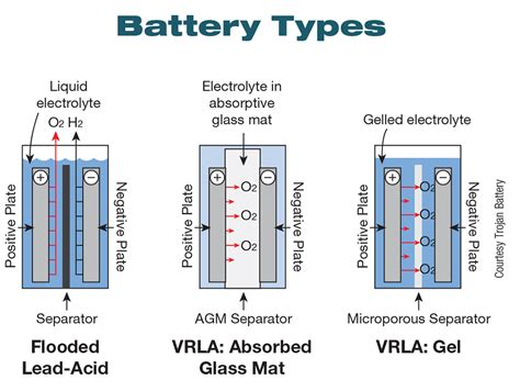 Understanding Batteries For Your Re System