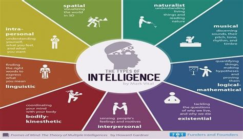 9 types of intelligence you should