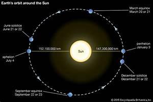 Orbit | astronomy | Britannica.com