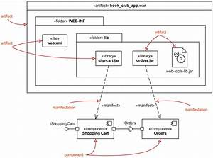Uml Deployment Diagrams Overview  Common Types Of