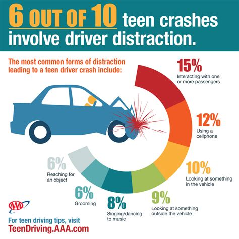 vauxhall australian distraction and teen crashes even worse than we thought