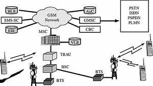 gsm architecture With gsm block diagram