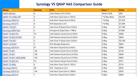 Best Synology Nas Qnap Vs Synology Best Nas For 2018
