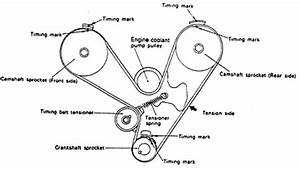 how to replace power steering pump on a 2004 hyundai With camshaft timing belt diagram of timing marks to fit new timing belt