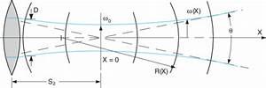 Optics Formulas