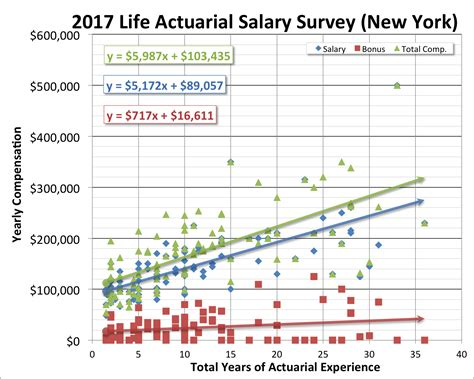 Actuary Salary By State  Dw Simpson