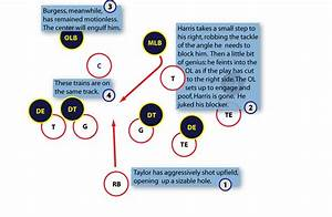Offensive Line Diagram  Offensive  Free Engine Image For User Manual Download