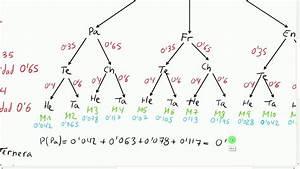 Aprende Probabilidad Con Diagramas De  U00e1rbol