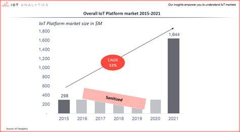 IoT Platforms Market Report 2015-2021