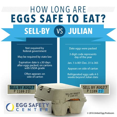 Understanding Dates On Egg Cartons  Egg Safety Center