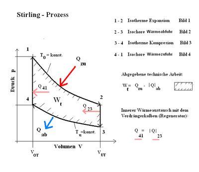 stirlingmotor wikipedia
