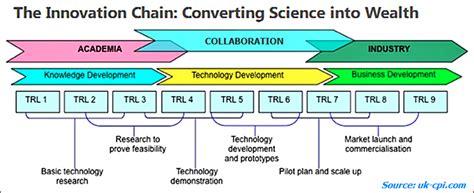 technology readiness level trl put  practice