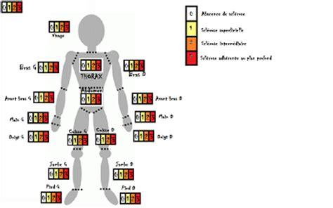 Score de Rodnan: Calculateur GFRS Groupe francophone de