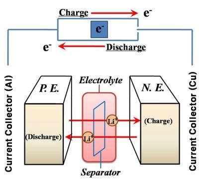 Lithium Ion Batteries Institute For Materials Discovery