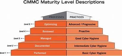 Cmmc Level Levels Maturity Pyramid Office Compliance