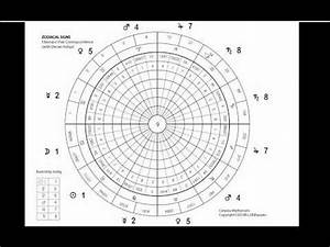 Fibonacci Numbers as a Basis of Ruling Planets of Zodiac ...