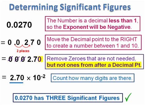 Significant Figures  Passy's World Of Mathematics