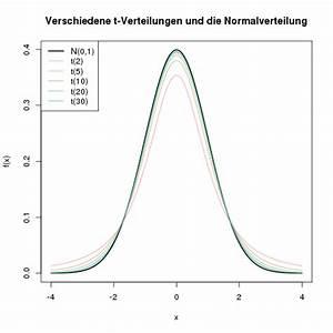 Freiheitsgrade Berechnen Statistik : t verteilung stichprobenmittelwerte crashkurs statistik ~ Themetempest.com Abrechnung