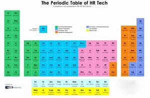 Periodic Table Chart Amazon The Periodic Table Of Human Resources Tech