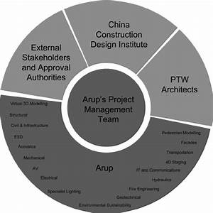 The Water Cube Project Design And Management Team