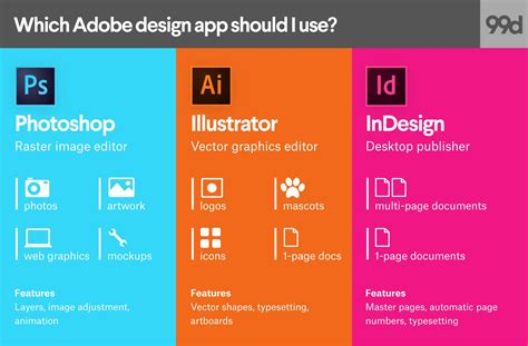 Simple Design Vs Design by Photoshop Vs Illustrator Vs Indesign Which Adobe