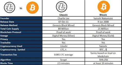 We know that every time something else proved to be of more value thru out history, the governments decided to take them down. Litecoin Versus Bitcoin | Crypto Currency Fare