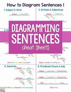 How To Diagram Sentences  Diagramming Sentences Cheat Sheet