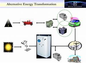 Interesting Engineering  What Is Energy Transformation