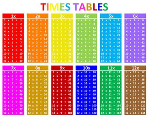 generateur tables de multiplication multiplication etsy