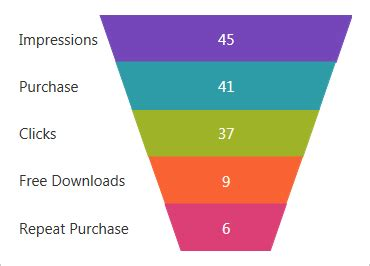 funnel chart component wpf ultimate ui