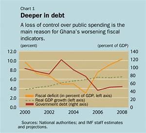IMF Survey: Ghana Aims for Firmer Fiscal Discipline Before ...