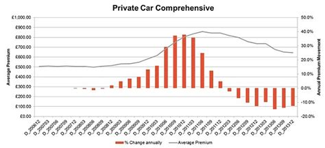 Car insurance costs reverse 12.5% in the last year