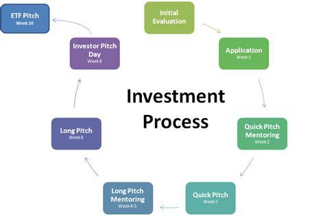 funding process