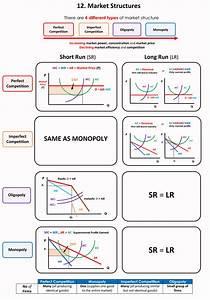 Economics 101   12  Introduction To Market Structures