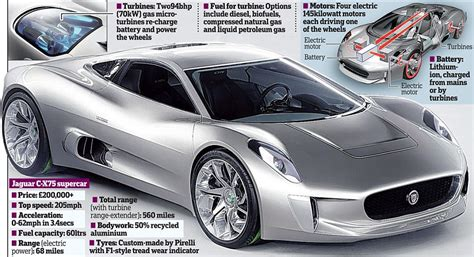 supercar jet engine e type jaguar supercar 200mph electric hybrid with jet engine costs 163 200k daily mail