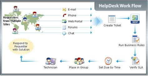 manage engine service desk plus manageengine servicedesk plus pricing reviews features