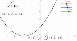 Steigung Einer Parabel Berechnen : br ckenkurs mathematik f r wirtschaftswissenschaften geogebra ~ Themetempest.com Abrechnung