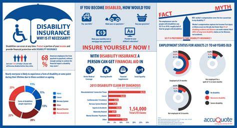 disability insurance     visually